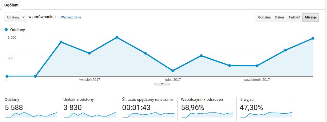 2017-statystyki